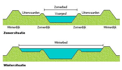 Doorsnede Zomer- en Winterdijk (bron:https://nl.wikipedia.org/)